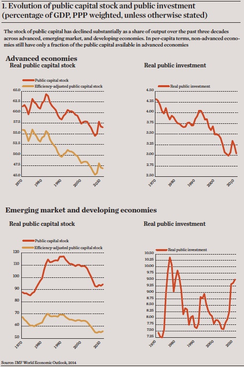 evolution of public capital stock and public investment