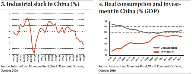 China industrial slack and investment