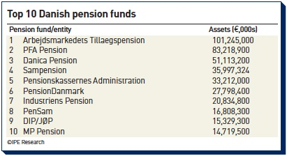 top 10 danish pension funds