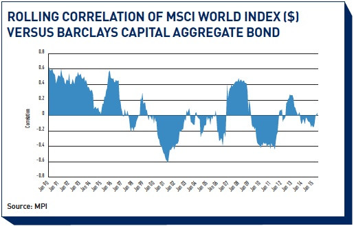 rolling correlation of msci world index v ers us barc lays capital aggregate bond