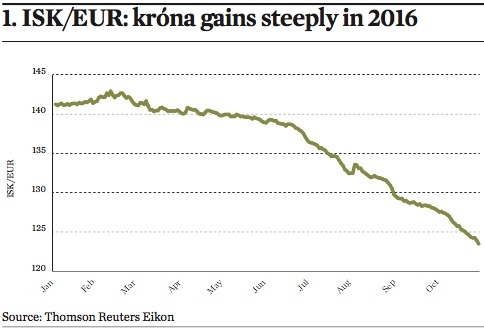 isk eur krona gains steeply in 2016