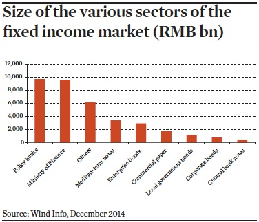 Size of the various sectors of the fixed income market (RMB bn)