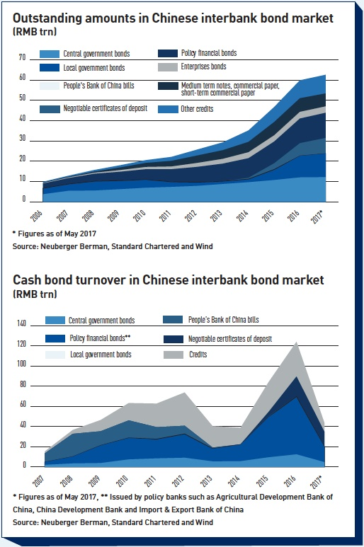 outstanding amounts in chinese interbank bond market
