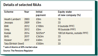 RAAs: Value protection or moral hazard? | Magazine | IPE