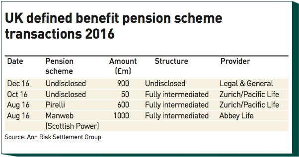 uk defined benefit pension scheme transactions 2016