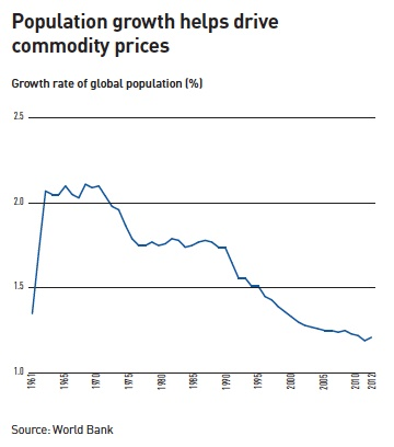 population growth helps drive commodity prices