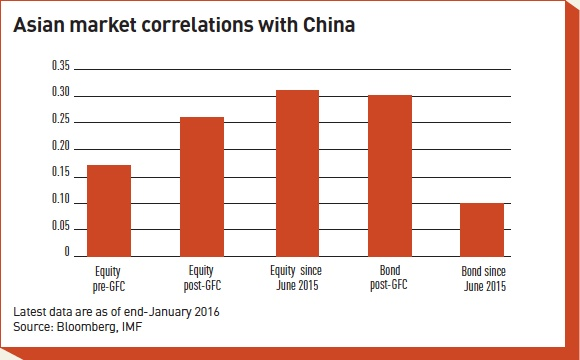 asian market correlations with china