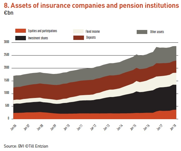 8 assets of insurance companies and pension institutions