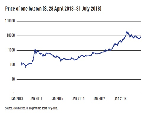 price of one bitcoin