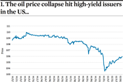 1. The oil price collapse hit high-yield issuers in the US