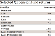 Selected Q1 pension fund returns