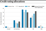 Credit rating allocations