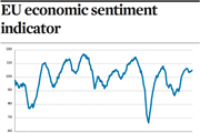 EU economic sentiment indicator
