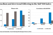 Figure 1 Investing in Hedge Funds: Is the trend your friend?
