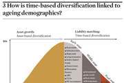 3 How is time-based diversification linked to ageing demographics?