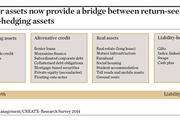 4. Cross-over assets now provide a bridge between return-seeking assets and liability-hedging assets