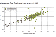 Swiss pension fund funding ratios at year-end 2013