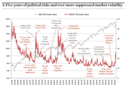 3. Five years of political risks and ever more suppressed market volatility