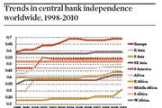 Trends in central bank independence worldwide, 1998-2010