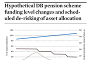 Hypothetical DB pension scheme funding level changes and scheduled de-risking of asset allocation