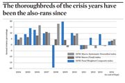 The thoroughbreds of the crisis years have been the also-rans since