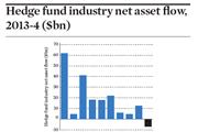 Hedge fund industry net asset flow, 2013-4 ($bn)