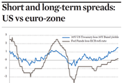 Short and long-term spreads: US vs euro-zone