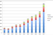 ETF assets by region