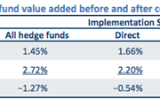 CEM hedge fund returns before and after fees
