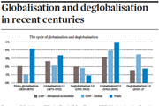 Globalisation and deglobalisation in recent centuries