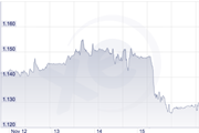 Sterling-euro exchange rate