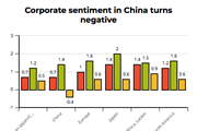 Chart showing 'Global sentiment falls from peak'
