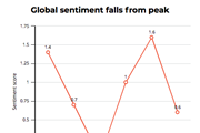 Chart showing Corporate sentiment in China turns negative