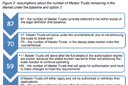 DWP's master trust market estimates