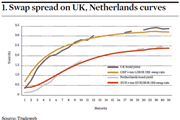 Swap spread on UK Netherlands curves