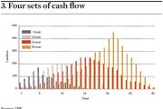 Four sets of cashflow