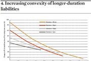 Increasing convexity
