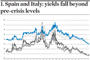 Spain Italy yields