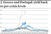 Greece Portugal yields