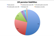 UK total pension liabilities, 2015
