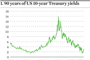 90 years US treasury