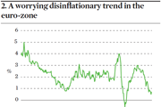 Worrying disinflationary trend