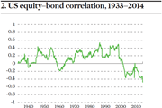 US equity-bond correlation