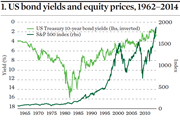 US bond yield and equity prices
