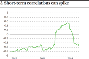 Short-term correlation