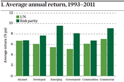 Risk parity preferences