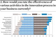effectiveness of innovation