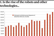 Is the rise of the robots and other technologies
