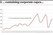 containing corporate capex