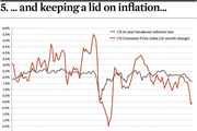 and keeping a lid on inflation
